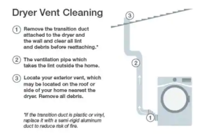 Home Maintenance, Cleaning vent, cleaning dryer vent