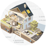What is included in a home inspection infographic