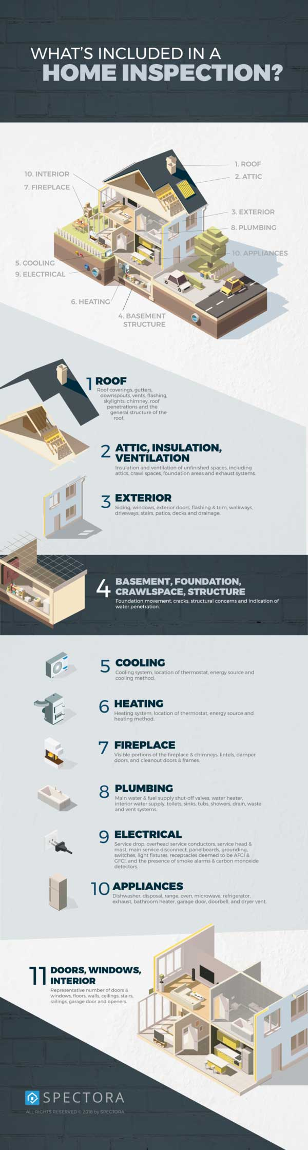 Infographic of what to expect during a home inspection